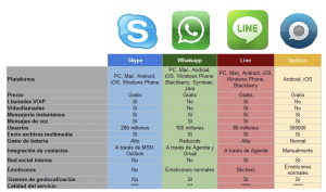 Comparación Whatsapp, Skype, Line, Spotbros