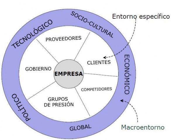 Análisis del Entorno de una Empresa