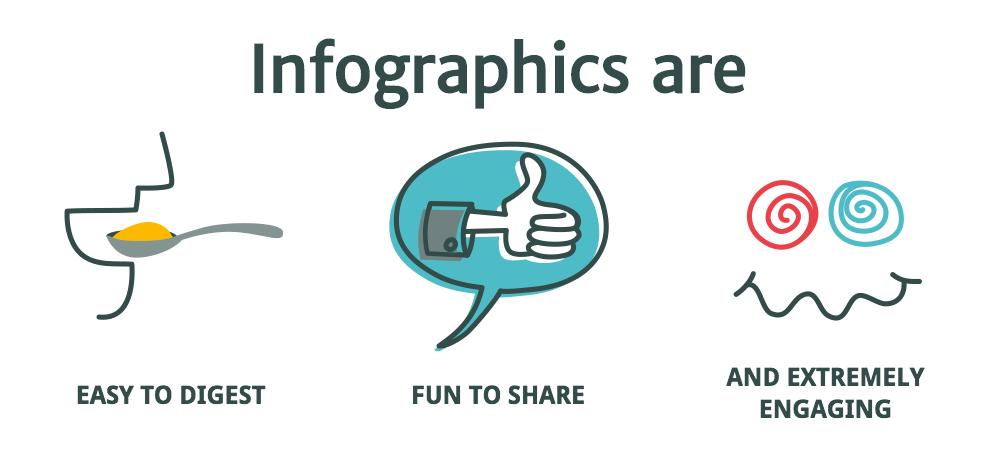 5 razones que explican el éxito de las infografías