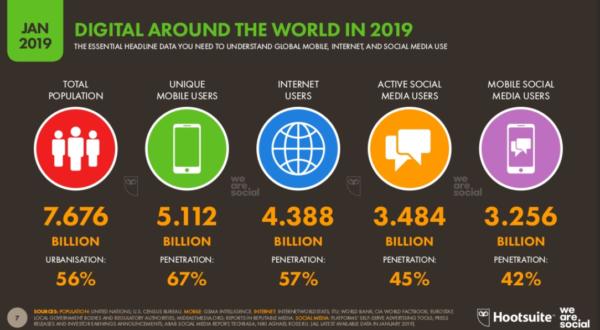 Datos Social Media