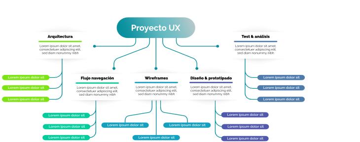 Ilustración de un mapa proyecto UX