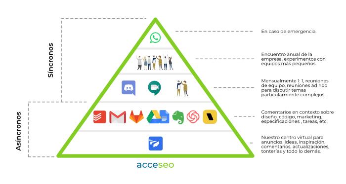 Piramide comunicación equipo